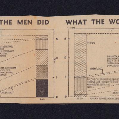 Manpower charts