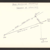 Dead reckoning navigation – triangle of velocities