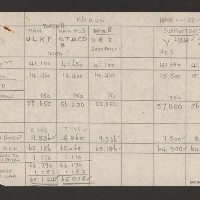 Weight table for squadron aircraft 28 February 1944