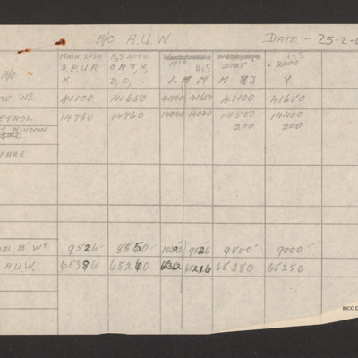 Weight table for squadron aircraft 25 February 1944