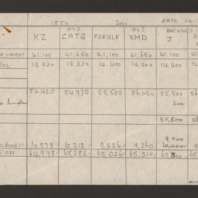 Weight table for squadron aircraft 24 February 1944