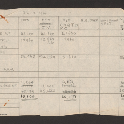Weight table for squadron aircraft 22 February 1944